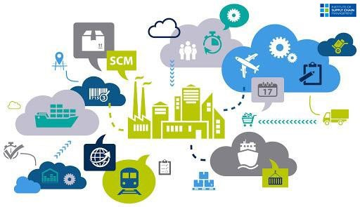 Supply Chain Management holistic Map (thesupplychainpeople.in)